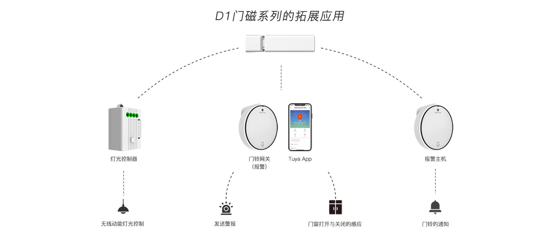 无线动能门磁传感器D1图
