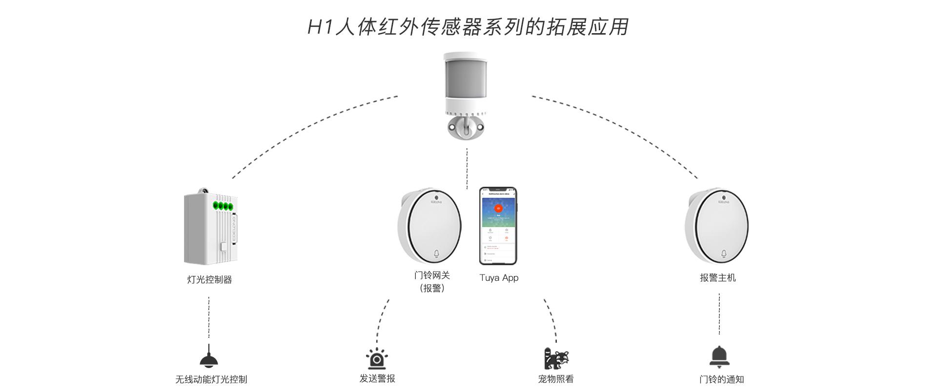 人体移动传感器H1
