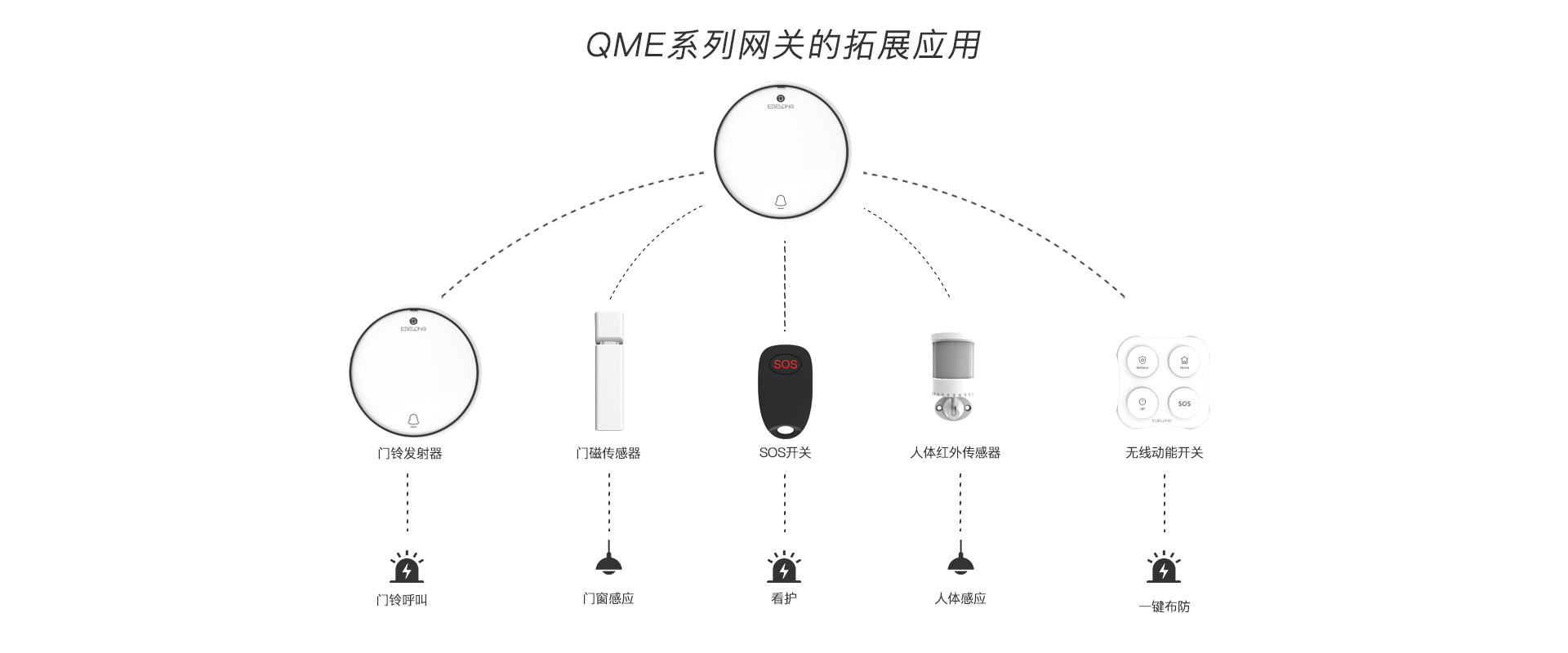 易百珑自发电安防主机QME